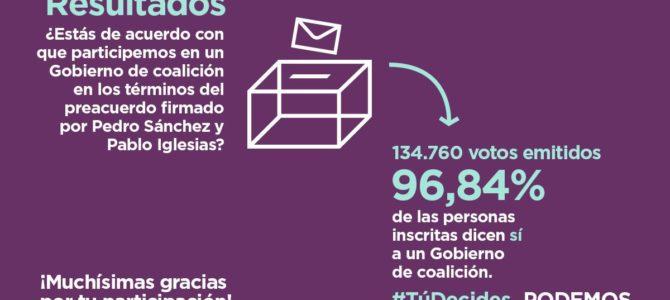 Mayoría aplastante de las bases a favor de un acuerdo de Gobierno Unidas Podemos-PSOE
